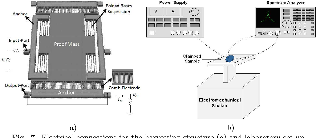 Fig. 7. Electrical connections for the harvesting structure (a) and laboratory set-up for the preliminary performances characterization (b).