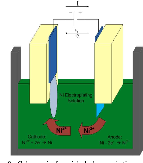 Fig. 9. Schematic for nickel electroplating process.