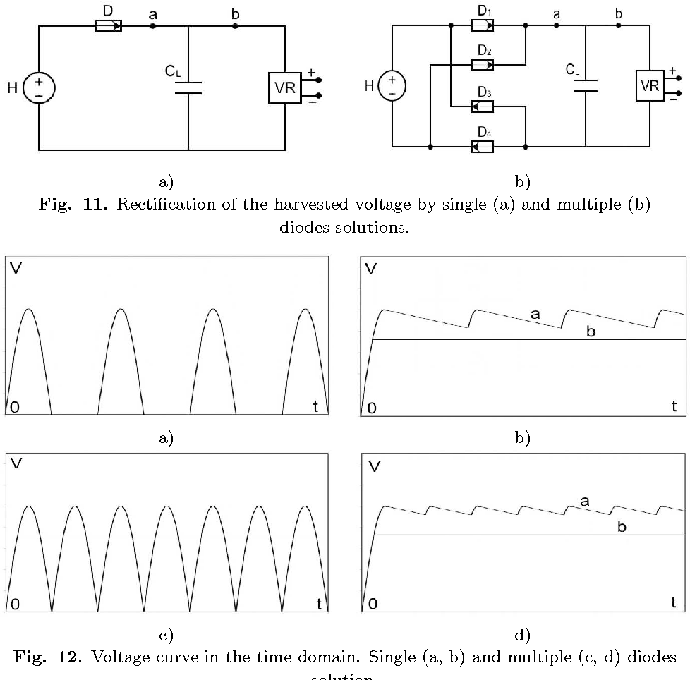 Fig. 11. Rectification of the harvested voltage by single (a) and multiple (b) diodes solutions.
