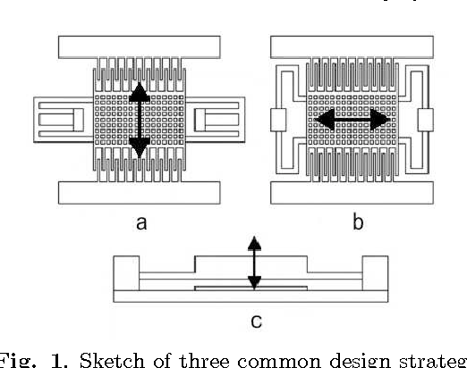 Fig. 1. Sketch of three common design strategy for capacitive harvesters: in-plane overlap (a), in-plane gap closing (b) and out-of-plane (c).