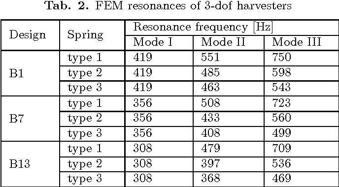 Fig. 4. Multi-dof harvester with amplified bandwidth.