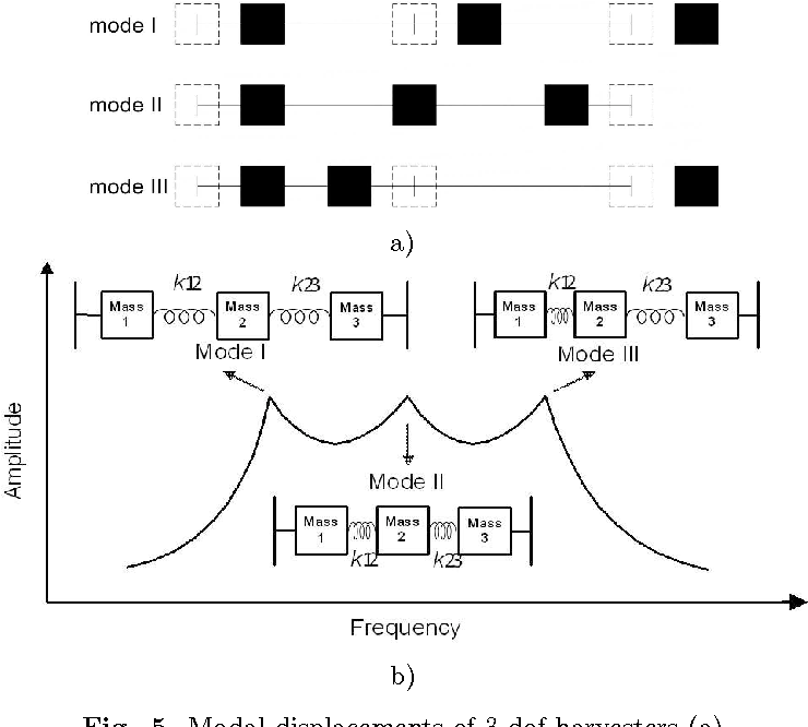 Fig. 5. Modal displacements of 3-dof harvesters (a) and qualitative frequency response function (b).
