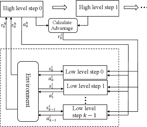 Figure 1 for Hierarchical Reinforcement Learning with Advantage-Based Auxiliary Rewards