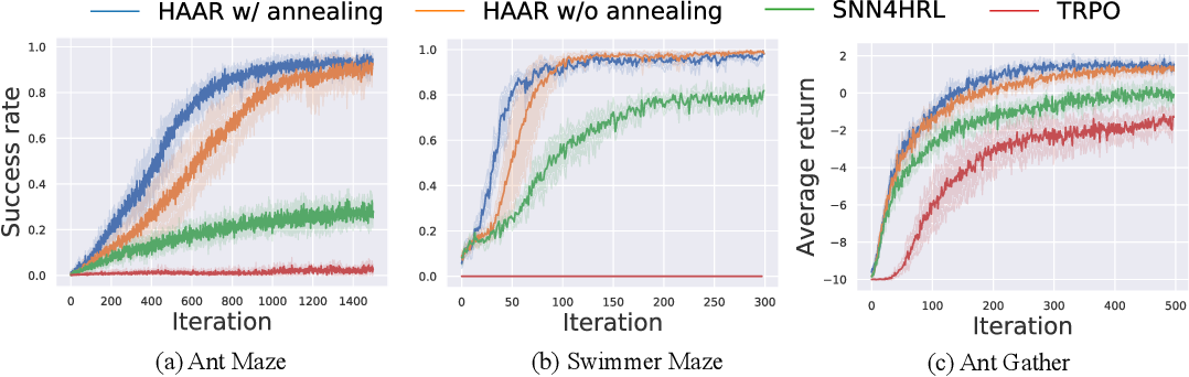 Figure 3 for Hierarchical Reinforcement Learning with Advantage-Based Auxiliary Rewards