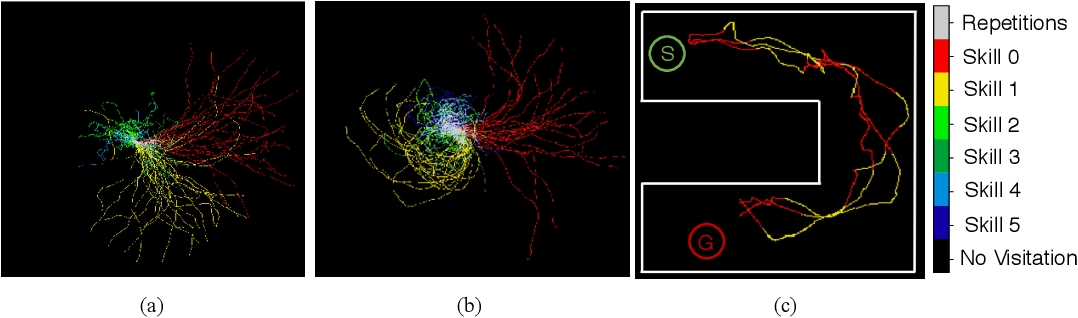 Figure 4 for Hierarchical Reinforcement Learning with Advantage-Based Auxiliary Rewards