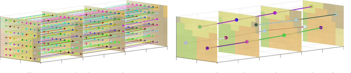 Figure 1 for Super-Trajectories: A Compact Yet Rich Video Representation
