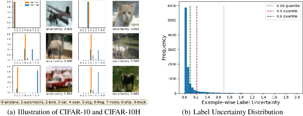 Figure 1 for Incorporating Label Uncertainty in Understanding Adversarial Robustness