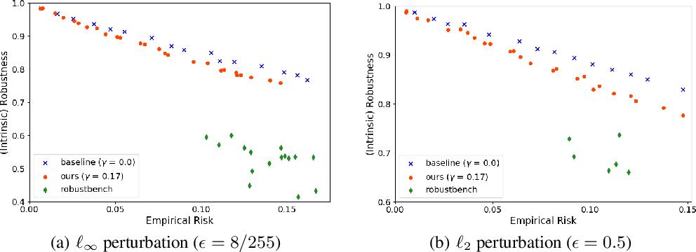 Figure 4 for Incorporating Label Uncertainty in Understanding Adversarial Robustness