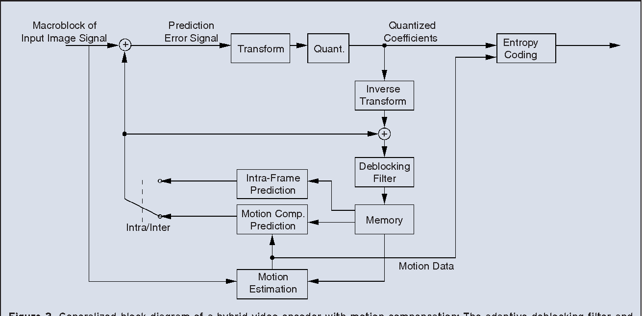 generalized block diagram of a hybrid video encoder with motion  compensation: the