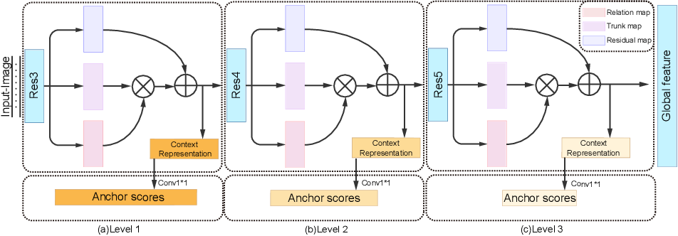 Figure 3 for PRSNet: Part Relation and Selection Network for Bone Age Assessment