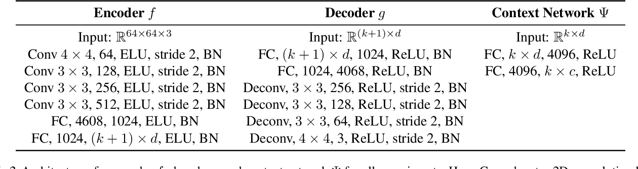 Figure 4 for DisCont: Self-Supervised Visual Attribute Disentanglement using Context Vectors