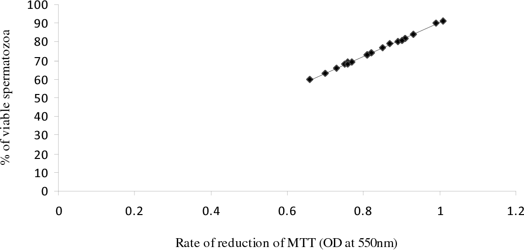 Figure 1 from Assessment of Nili-Ravi buffalo (Bubalus