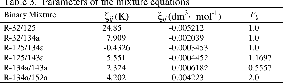 PDF] Equations of State for Mixtures of R-32, R-125, R-134a