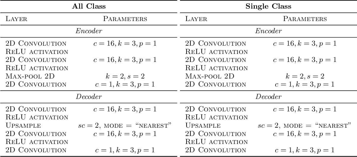 Figure 4 for Generating Interpretable Counterfactual Explanations By Implicit Minimisation of Epistemic and Aleatoric Uncertainties