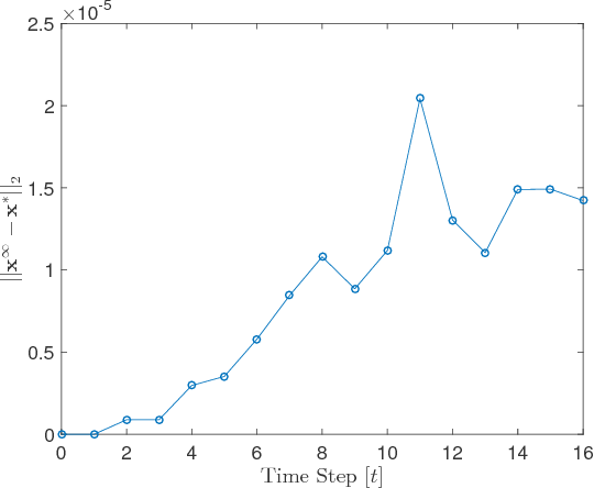 Figure 1 for Learning Model Predictive Control for Iterative Tasks: A Computationally Efficient Approach for Linear System