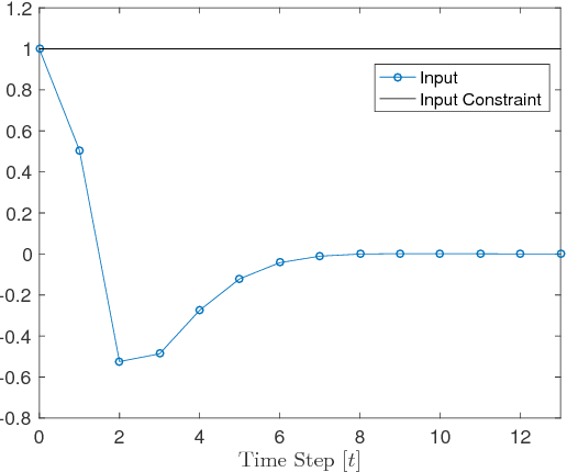 Figure 3 for Learning Model Predictive Control for Iterative Tasks: A Computationally Efficient Approach for Linear System