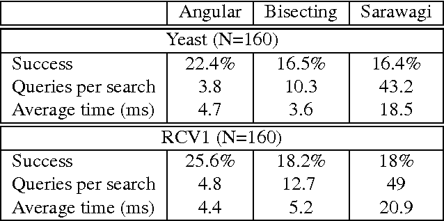 Figure 2 for Fast and Scalable Structural SVM with Slack Rescaling
