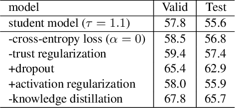 Figure 2 for Knowledge Distillation For Recurrent Neural Network Language Modeling With Trust Regularization