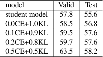 Figure 3 for Knowledge Distillation For Recurrent Neural Network Language Modeling With Trust Regularization