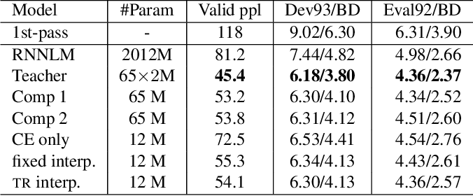 Figure 4 for Knowledge Distillation For Recurrent Neural Network Language Modeling With Trust Regularization