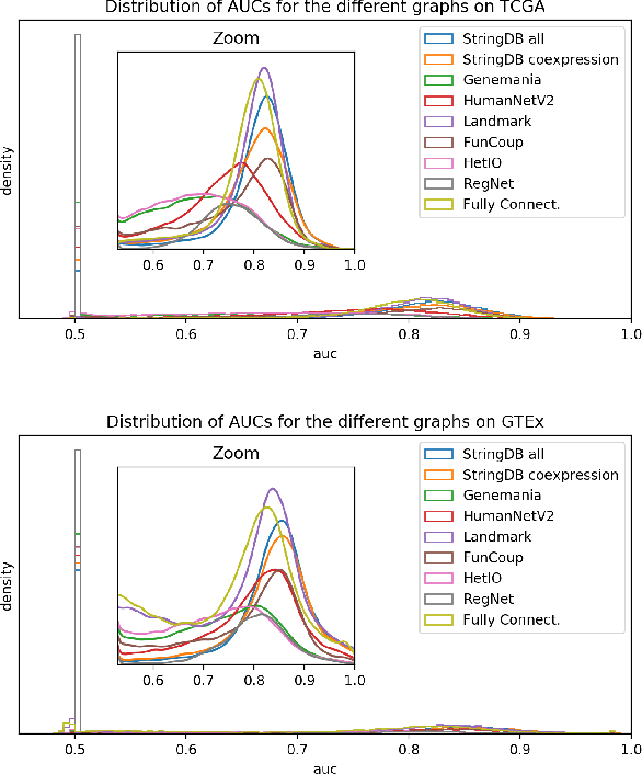 Figure 1 for Analysis of Gene Interaction Graphs for Biasing Machine Learning Models