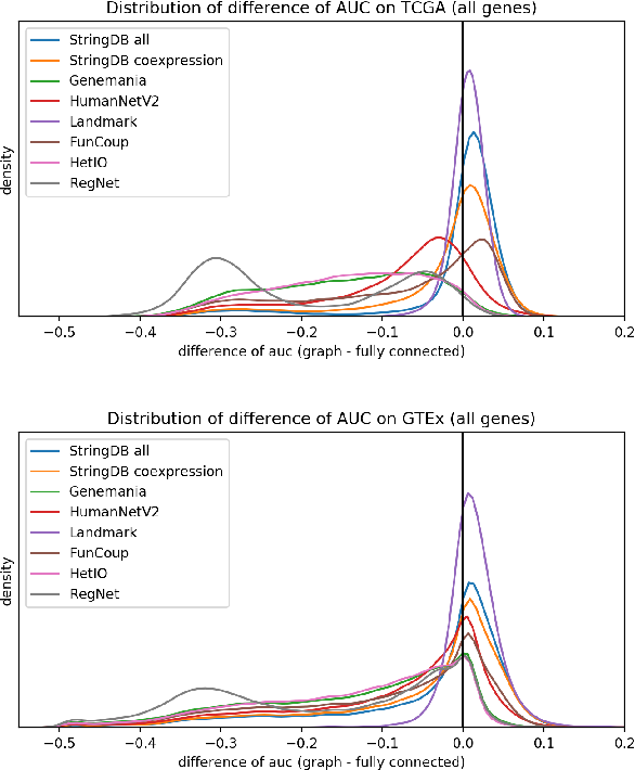 Figure 3 for Analysis of Gene Interaction Graphs for Biasing Machine Learning Models