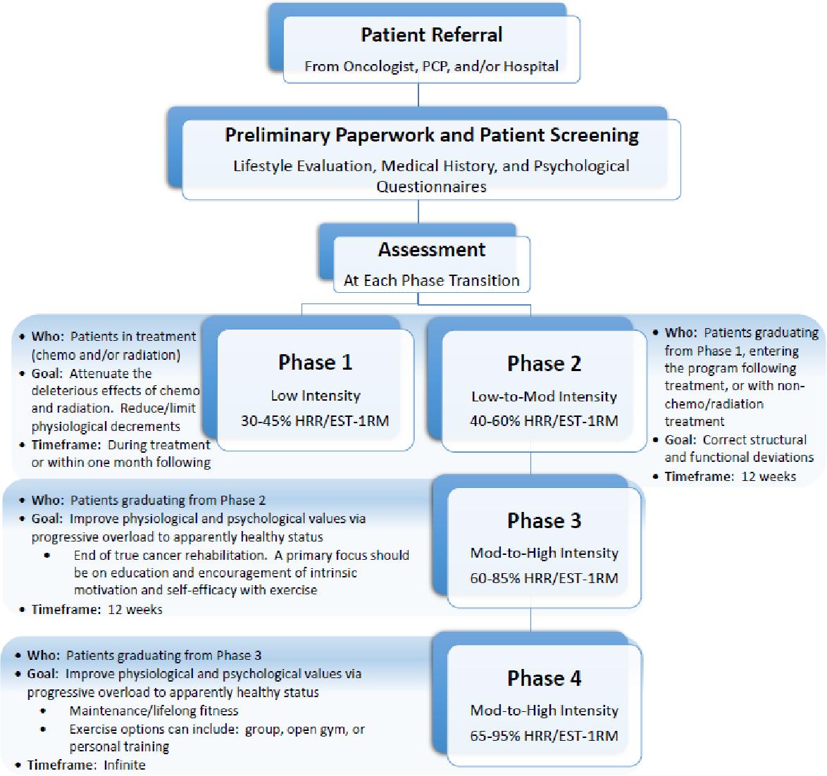 PDF] Evaluation of the Phase Training Model of Cancer