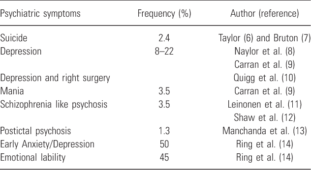 Table 4 from Risk factors for early post-operative