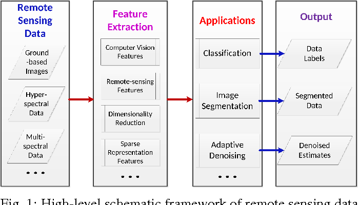Figure 1 for Machine Learning Techniques and Applications For Ground-based Image Analysis