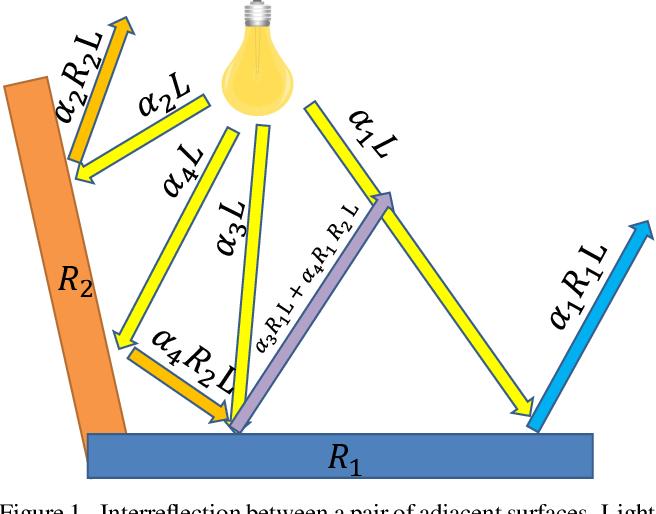 Figure 1 for Illuminant Chromaticity Estimation from Interreflections