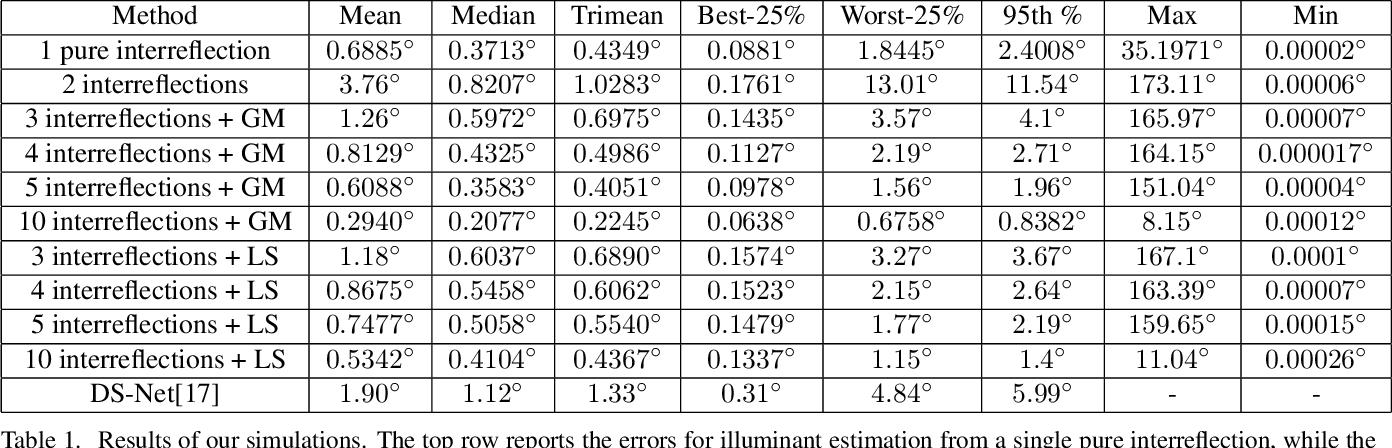 Figure 2 for Illuminant Chromaticity Estimation from Interreflections