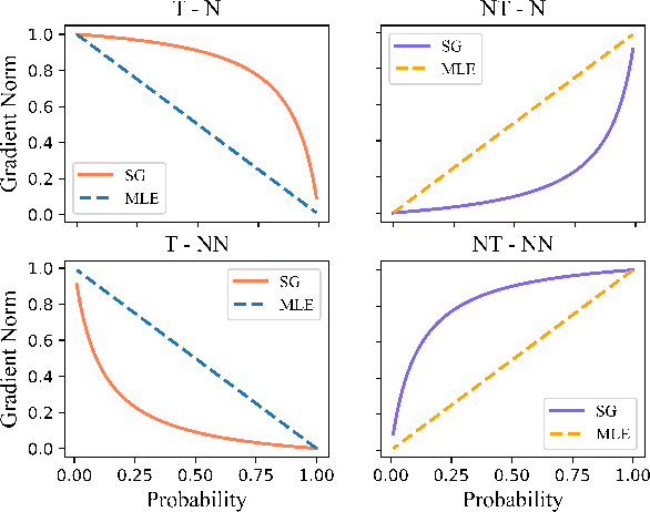 Figure 1 for Straight to the Gradient: Learning to Use Novel Tokens for Neural Text Generation