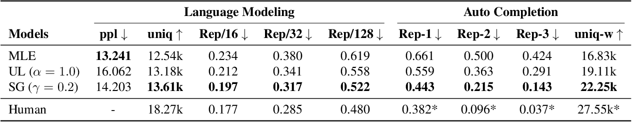 Figure 2 for Straight to the Gradient: Learning to Use Novel Tokens for Neural Text Generation