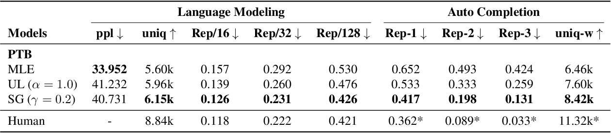 Figure 3 for Straight to the Gradient: Learning to Use Novel Tokens for Neural Text Generation