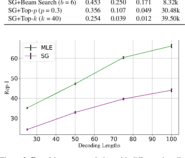 Figure 4 for Straight to the Gradient: Learning to Use Novel Tokens for Neural Text Generation