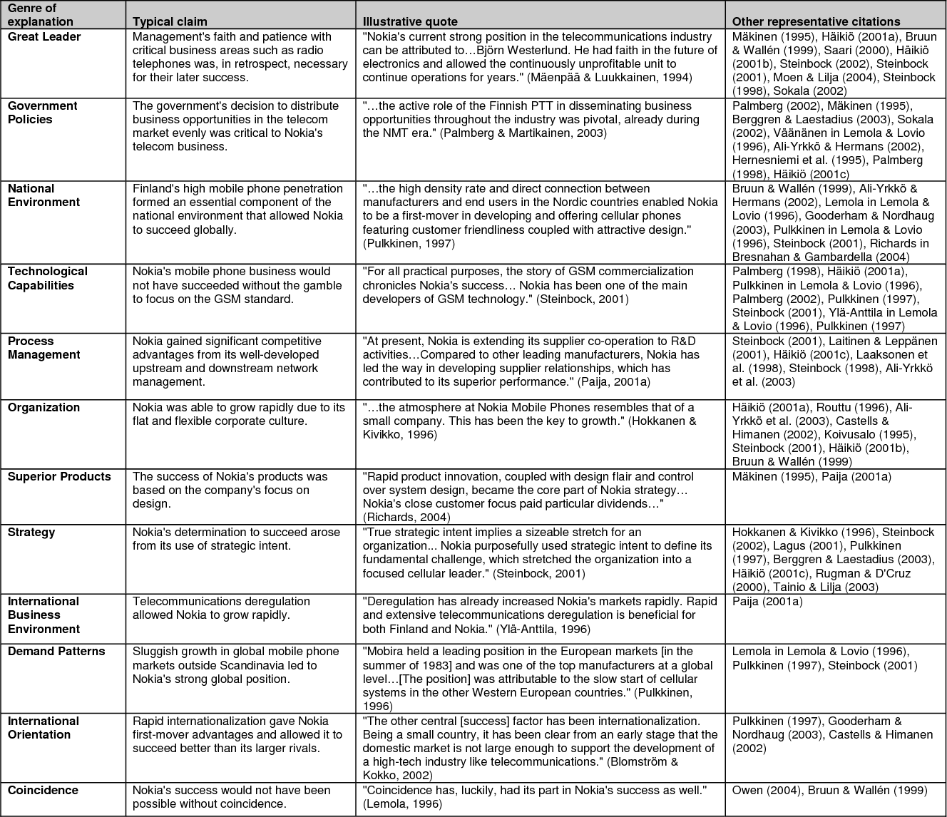 Table 3 From The Anatomy And Causal Structure Of A Corporate Myth