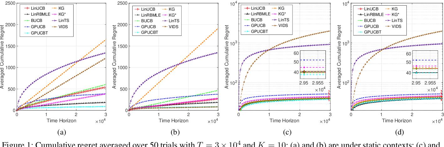 Figure 1 for Reward-Biased Maximum Likelihood Estimation for Linear Stochastic Bandits