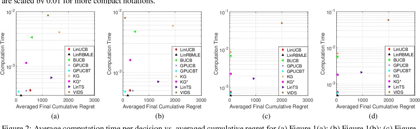 Figure 3 for Reward-Biased Maximum Likelihood Estimation for Linear Stochastic Bandits