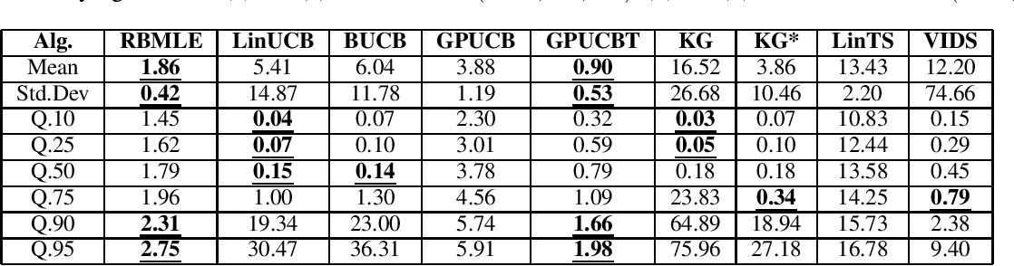 Figure 2 for Reward-Biased Maximum Likelihood Estimation for Linear Stochastic Bandits