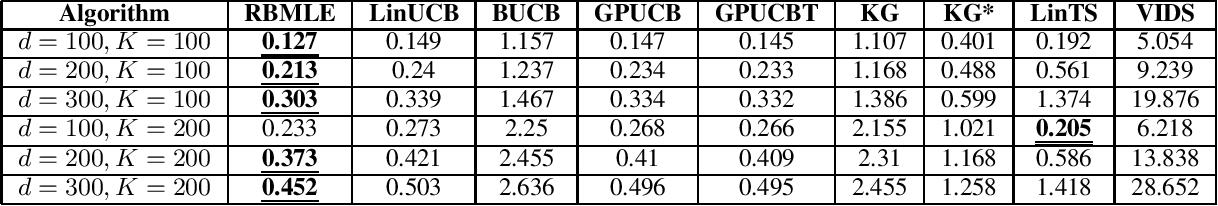 Figure 4 for Reward-Biased Maximum Likelihood Estimation for Linear Stochastic Bandits