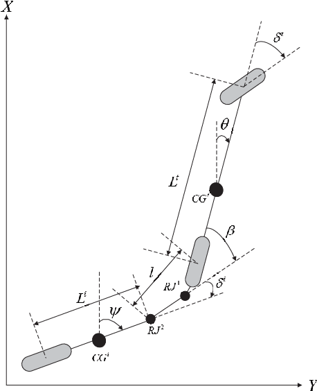 Figure 3 for Robust Tube-Based Decentralized Nonlinear Model Predictive Control of an Autonomous Tractor-Trailer System