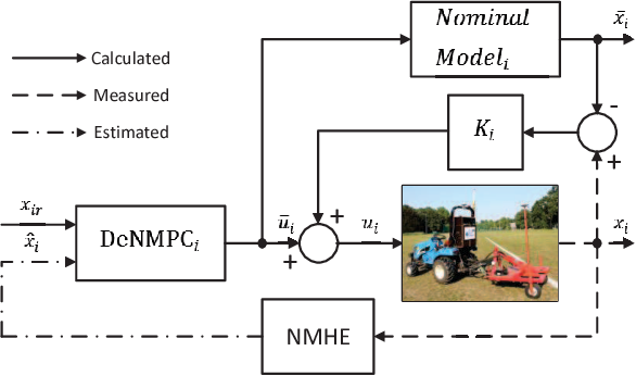 Figure 4 for Robust Tube-Based Decentralized Nonlinear Model Predictive Control of an Autonomous Tractor-Trailer System