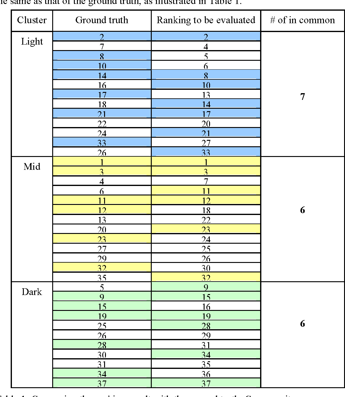 Figure 2 for Binary and nonbinary description of hypointensity in human brain MR images
