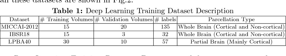 Figure 2 for To Learn or Not to Learn Features for Deformable Registration?