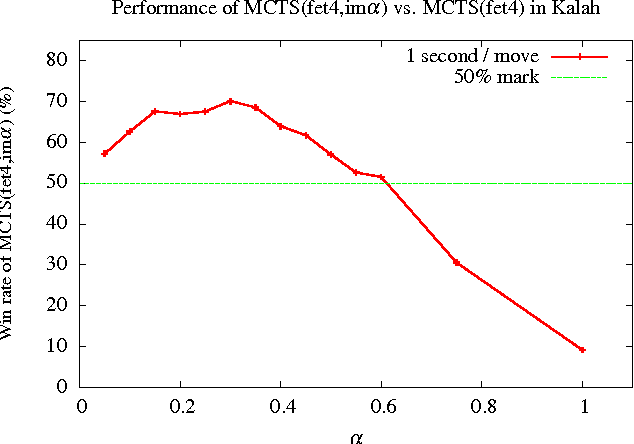 Figure 1 for Monte Carlo Tree Search with Heuristic Evaluations using Implicit Minimax Backups