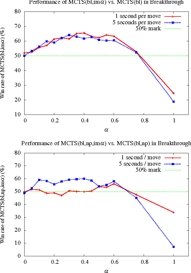 Figure 2 for Monte Carlo Tree Search with Heuristic Evaluations using Implicit Minimax Backups
