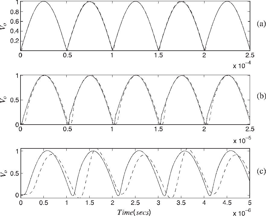 Fig. 8. PSPICE simulation results for the circuits of Fig. 5 (dashed line) and Fig. 6(a) (solid line) to input frequencies (a) 10, (b) 100, and (c) 500 kHz.