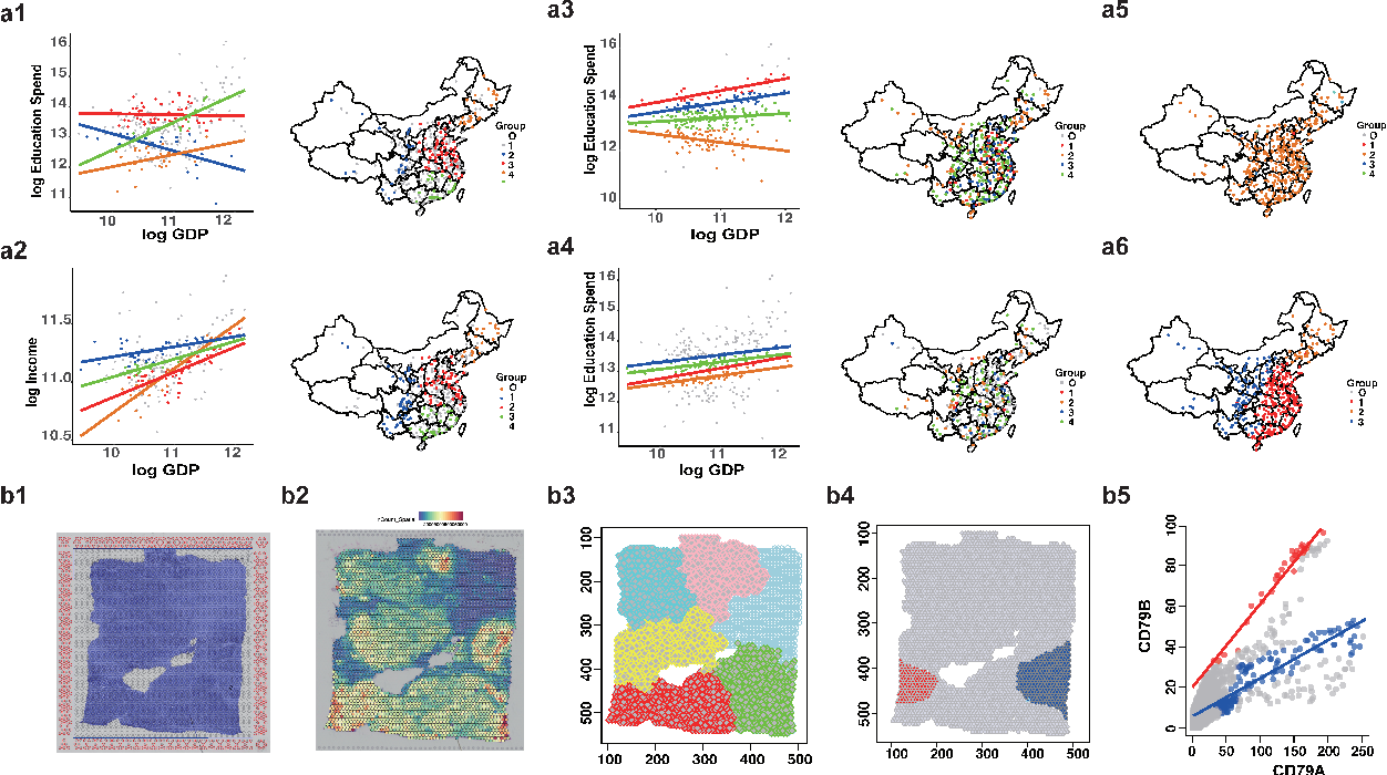 Figure 2 for Spatially and Robustly Hybrid Mixture Regression Model for Inference of Spatial Dependence