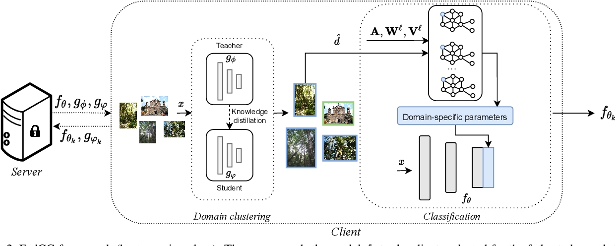 Figure 3 for Cluster-driven Graph Federated Learning over Multiple Domains