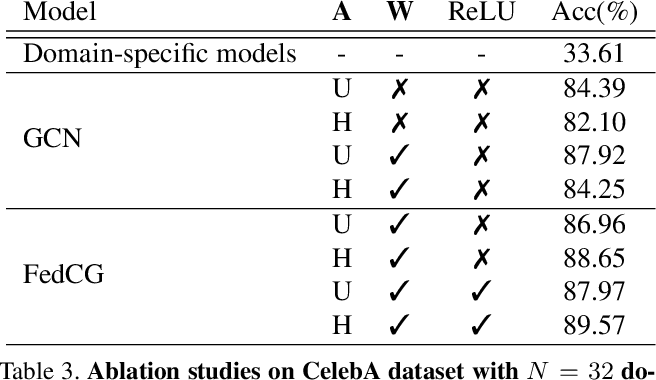 Figure 4 for Cluster-driven Graph Federated Learning over Multiple Domains